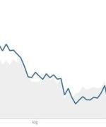 Prisendring olje og gass i prosent fra juli til slutten av september. Kilde: CNN