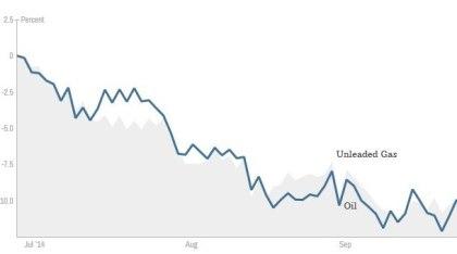 Prisendring i prosent fra juli til slutten av september.