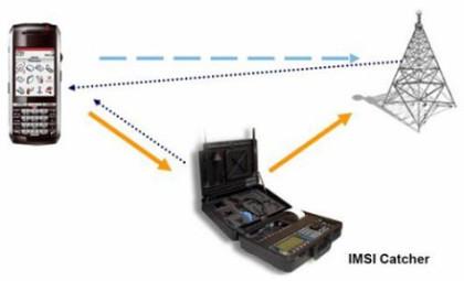 IMSI-catcher, oppretter falsk basestasjon for å overvåke mobilsamtaler.