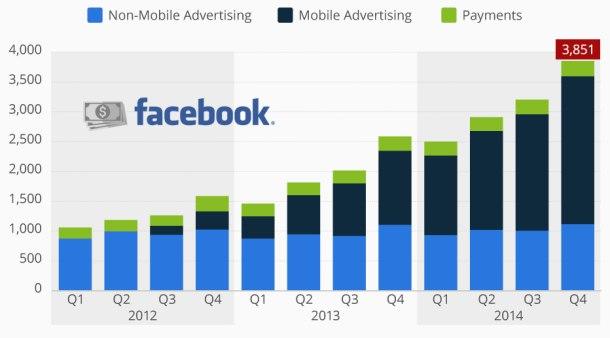 Facebook  annonser står for 98 % av omsetningsveksten (Kilde: Facebook, Ill: Statista)