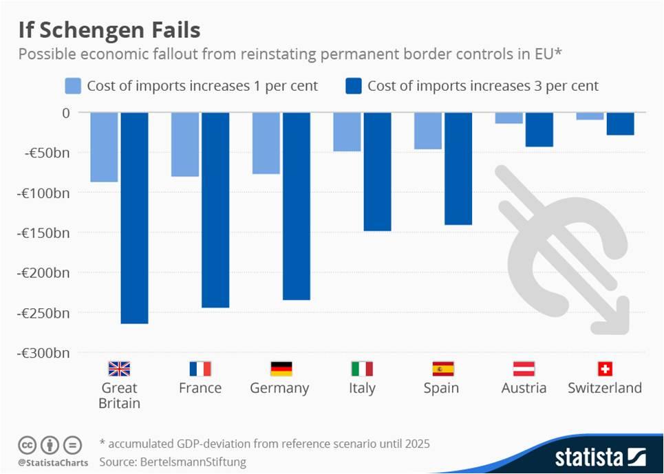 Avvikling av Schengen vil bli dyrt ifølge Statista og Bertelsmann. (Ill: Statista)