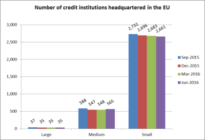 Large, medium and small banks in EU( Photo: Associated Press)