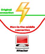 Cyber-angrep: Man-in-the-Middle. En server gir seg ut for å være en tjeneste mange benytter seg av, for deretter å høste brukernavn og passord.