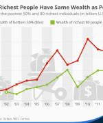 Grafikk: Statista