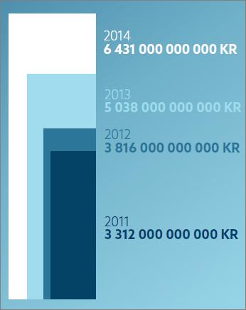 Fondets størrelse 2011-2014. (Kilde: NBIM)