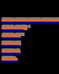 OPEC`s oljeproduksjon slik International Strategic Studies(ISA) ser det( Illustrasjon: ISA)