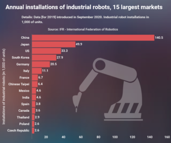 China, Japan and US controls sixty per cent of robots